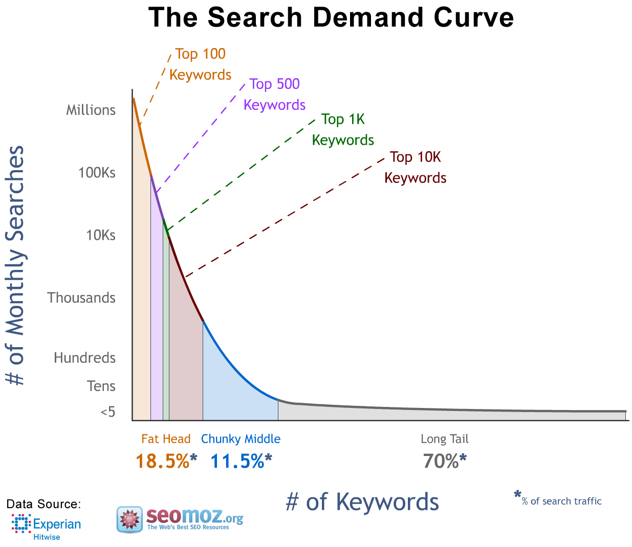 Do-In-depth-Keyword-Research